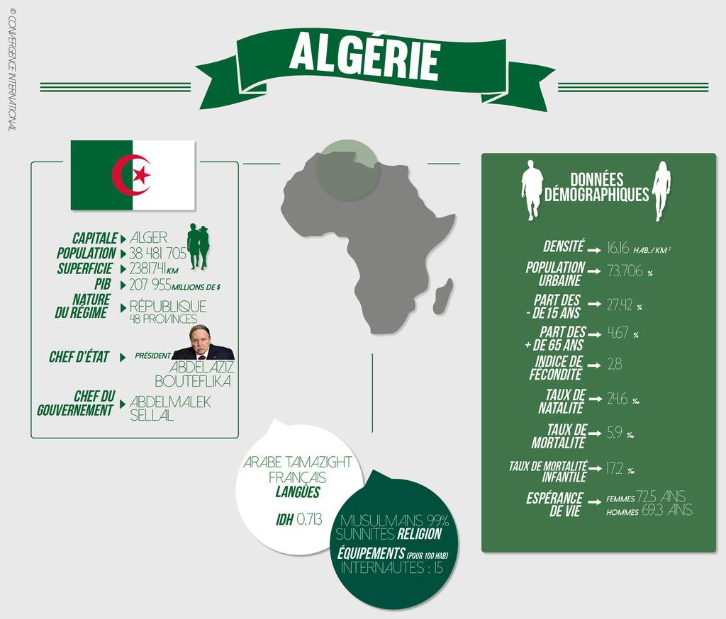 fiche_pays_-_algerie_1024