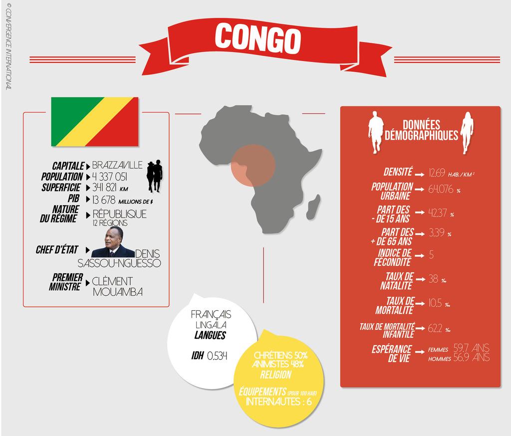 fiche_pays_-_congo_1024