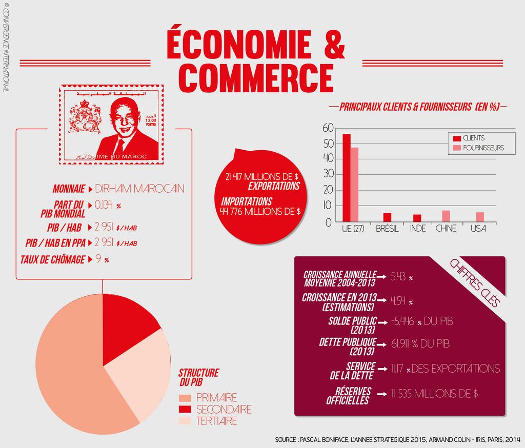 Maroc - Economie et commerce
