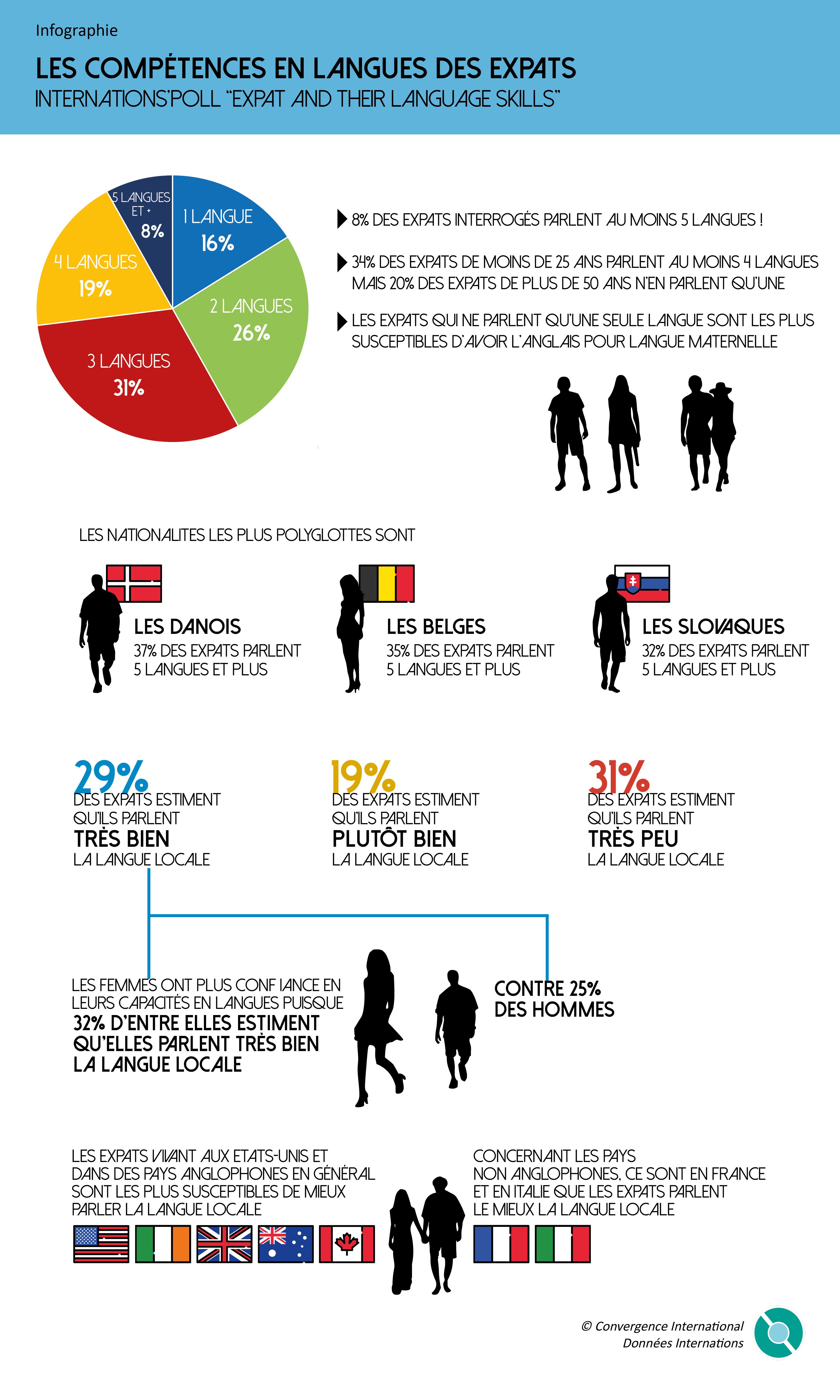expats-langues