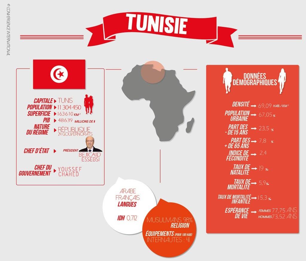 fiche_pays_-_tunisie11_1024